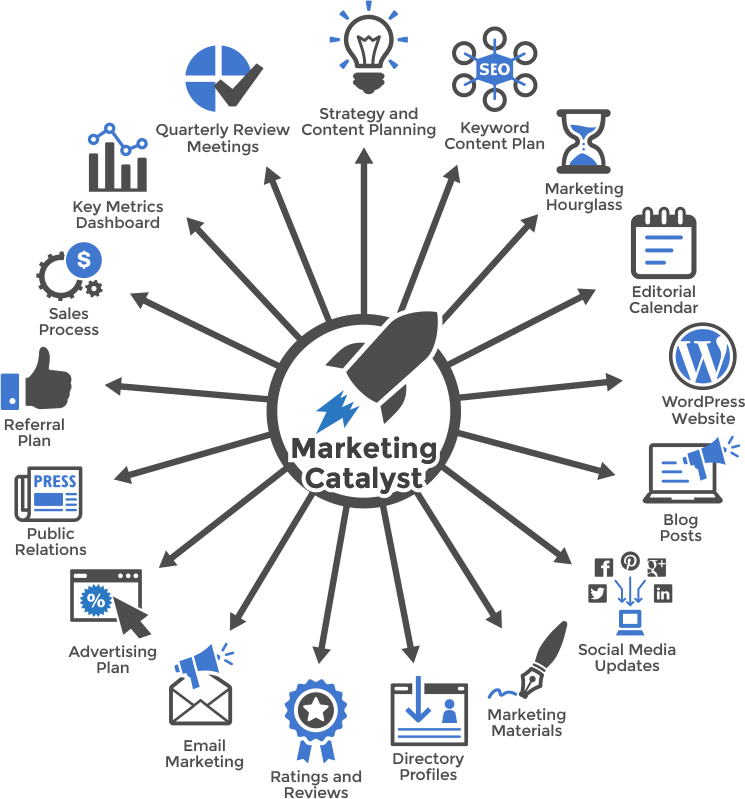 MARKETING CATALYST  Graphic